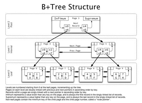 B+Tree index structures in InnoDB – Jeremy Cole
