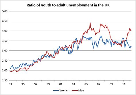 Youth unemployment in Europe: what makes a labour market