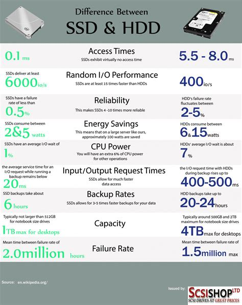 Difference Between SSD & HDD | Visual
