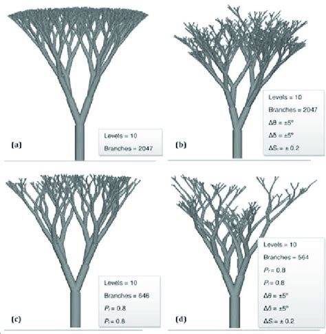 (a) Tree structure generated with Honda's model